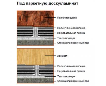 Купить Инфракрасный теплый пол Q-term 80 см 176 Вт в Новосибирске