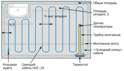 Установка кабеля в стяжку Lavita UHC-20